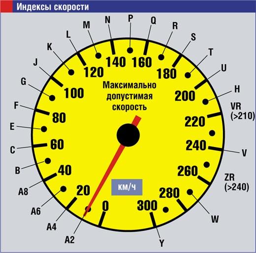 Скорость автомобиля и индекс шин.